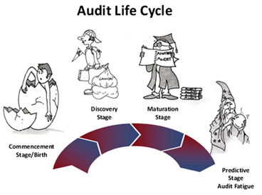 audit life cycle, audit fatigue
