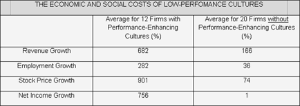 cost of poor performing cultures