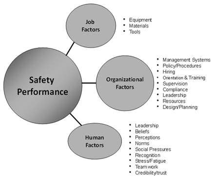 Factors affecting safety performance