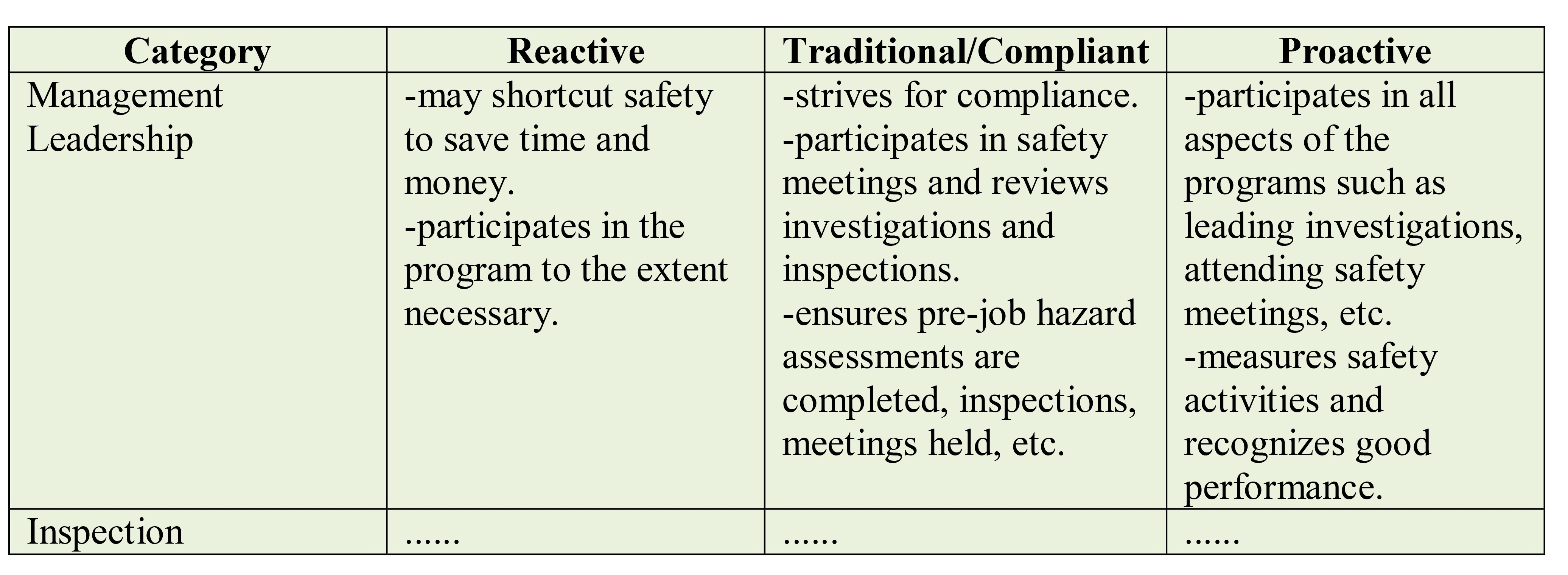 Safety management system stages
