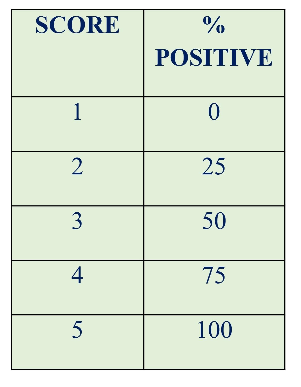 Percent positive scoring.
